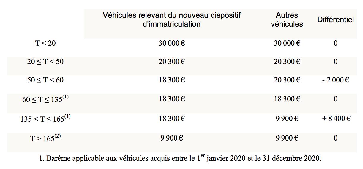 Amortissement déductible des véhicules - PLF 2020