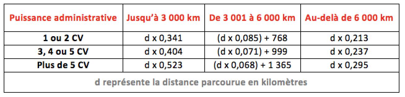 bareme kilometrique motos 2019