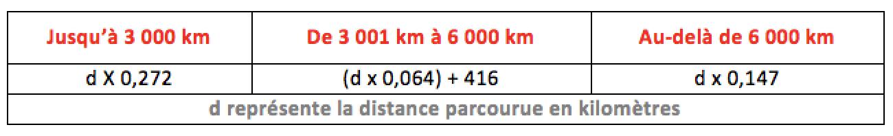 barème kilométrique cyclomoteurs 2019