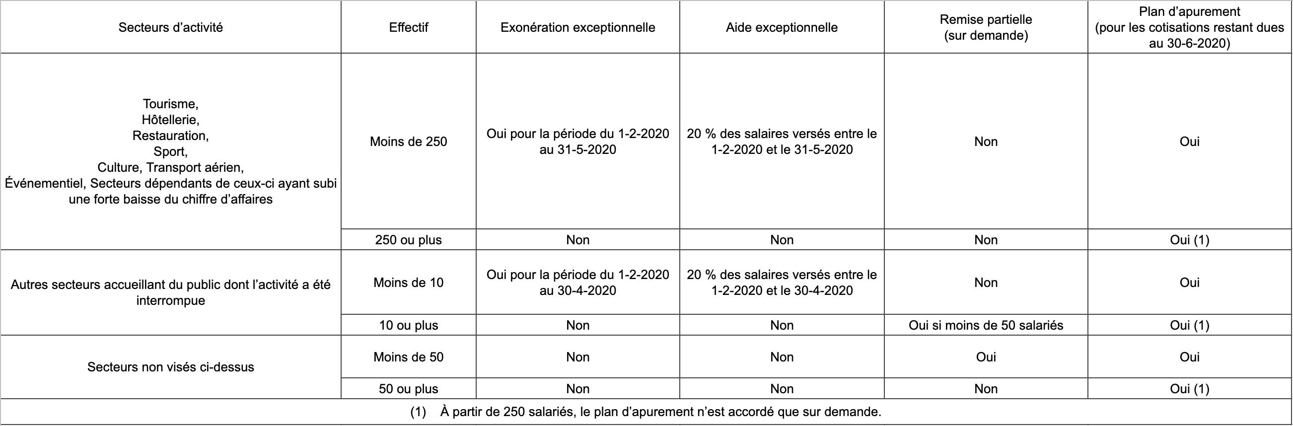 Covid-19 : les mesures sociales du 3ème projet de loi de finances rectificative pour 2020